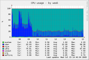Graph of CPU usage