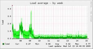 Graph showing server load over a week period