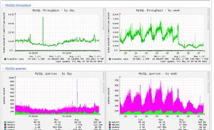 Munin graph showing MySQL queries and throughput