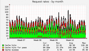 Varnish traffic (month)