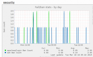 fail2ban munin graph