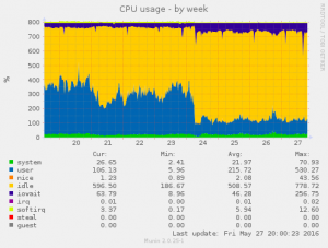 php56-to-php70-cpu